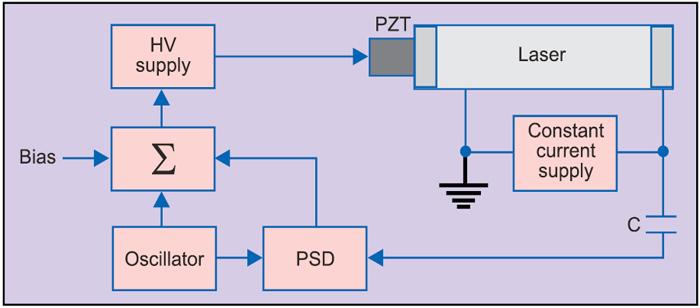 Fig. 17: Optogalvanic stabilisation schematic