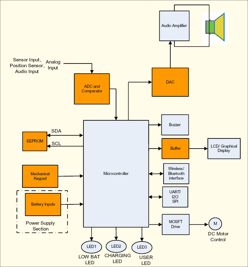 Mcus in electronics toy applications electronics for you figure 1 block diagram using microcontroller ccuart Images