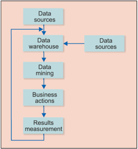 Fig. 1: Basic steps involved in the process of data mining