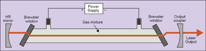 Fig. 1: Longitudinally-excited gas laser