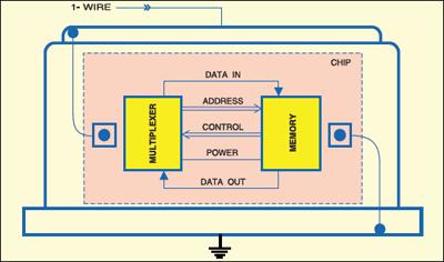 Fig.1: Block diagram of iButton