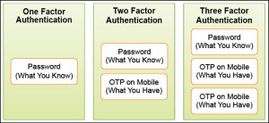 Fig. 5: Multi-factor authentication