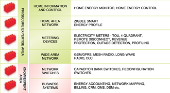 Smart grid building blocks (courtesy: Secure Meters Limited)