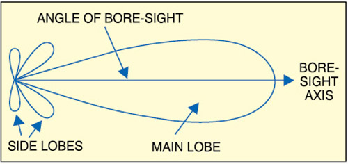 Fig. 4: Typical antenna radiationpattern with side lobes