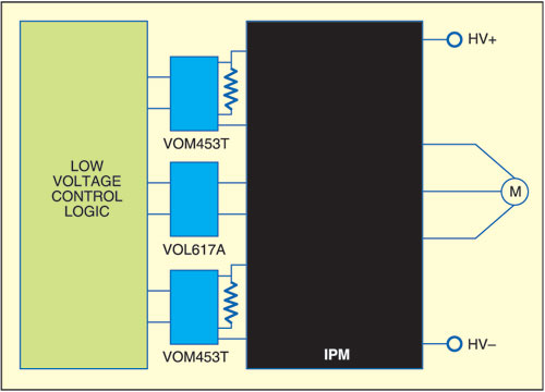 Fig. 2: Simplified diagram of a typical IPM motor drive application