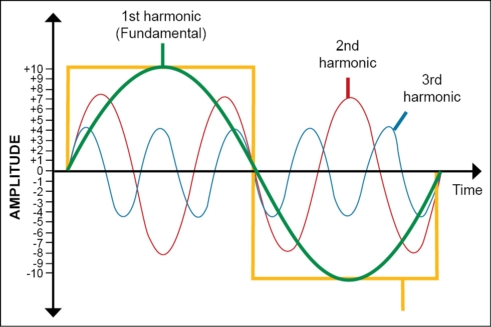 First, second and third harmonics