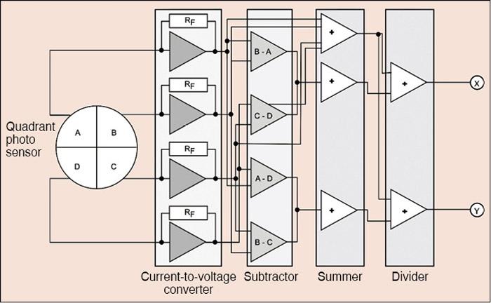 Fig. 3: Principle of operation of a quadrant photo sensor