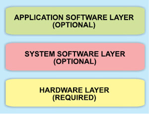 Fig. 1: Embedded systems model