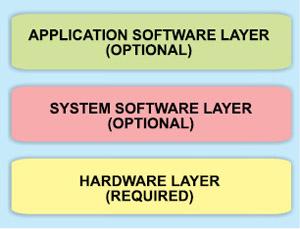 Fig. 1: Embedded systemsmodel