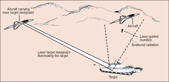 Fig. 6: Laser-guided munitions delivery with target designated from another aircraft