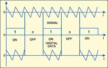 Fig. 3:ASK-modulated signal