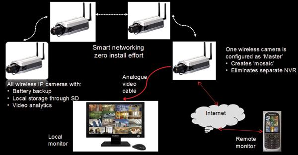 Smart IP surveillance concept by Silvan