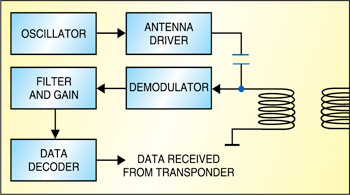 Fig. 4: Block diagram of RFID transceiver