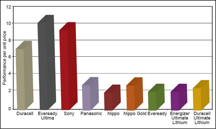Fig. 3: Performance per unit price