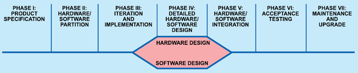 Fig. 3: Design lifecycle of an embedded system