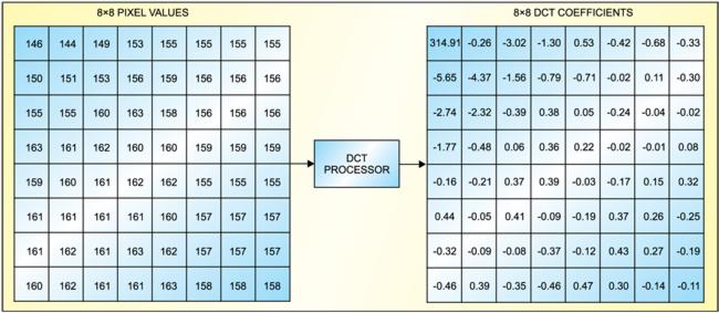 Fig. 7: 8×8-pixel block transformed into 8×8 DCT coefficient block