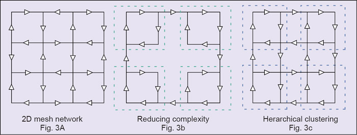 Fig. 3: Mesh network and modifications