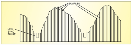 Fig. 2: Sampling of composite video signal of television
