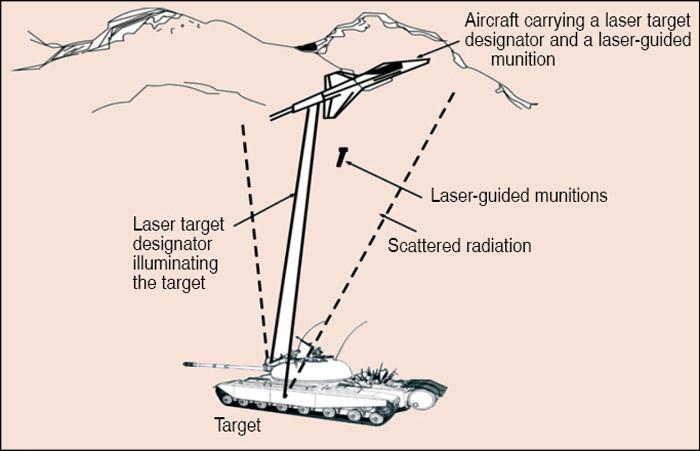 Fig. 8: Laser target designator operation and laser-guided munitions delivery from same airborne platform
