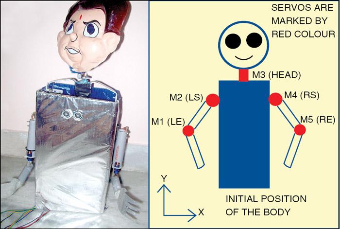 Fig. 1: Author's prototype of the namaste greeting robot
