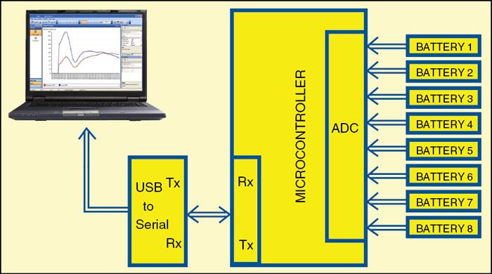 Fig. 2: Block diagram of the test setup
