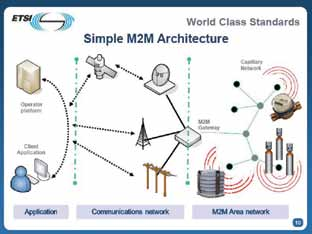 Fig. 2: M2M architecture (Courtesy: European Telecommunication Standards Institute)