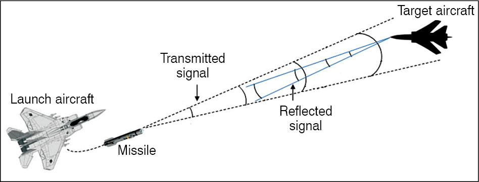 Fig. 1: Semi-active radar homing guidance basic concept