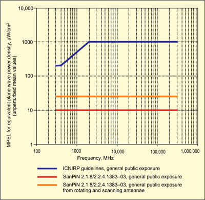 Fig. 4: Comparison of MPEL at 0.03-300GHz power flux density established as the obligatory standard for the general public of Russia versus similar values recommended by ICNIRP