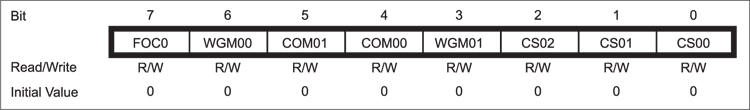 Fig. 13: Bit details for TCCR0 register; bits 0, 1 and 2 are defined in Table IV reproduced from the original datasheet