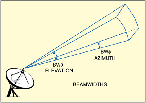 Fig. 1: Antenna aperture (Courtesy: phys.hawaii.edu)