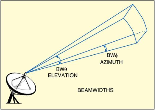 Fig. 1: Antenna aperture(Courtesy: phys.hawaii.edu)