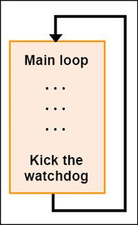 Fig. 3: Traditional watchdog kicking inside the main loop