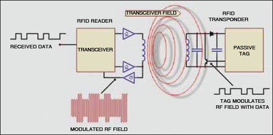 Fig.2: A typical RFID system