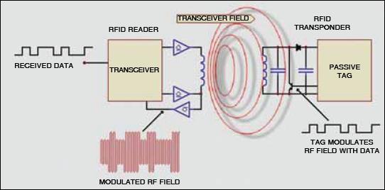 Fig.2: A typical RFID system