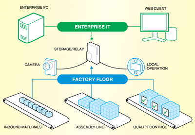 Fig. 4: The factory is at last becoming a part of the larger enterprise IT infrastructure