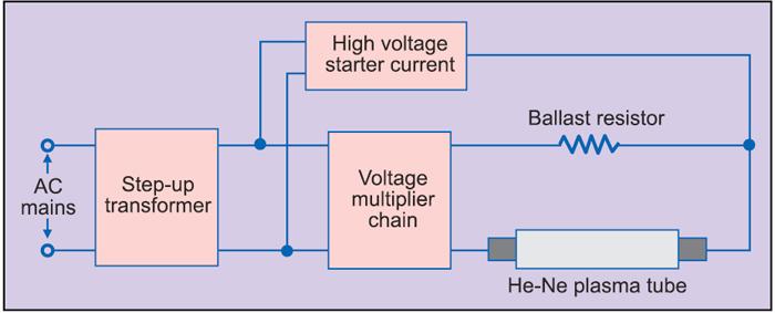 Fig. 3: Generalised block diagram of helium-neon laser power supply
