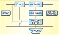 Fig. 3: Block diagram of the UGV's electrical system design