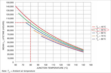Fig. 1: Lifetime vs junction temperature. Life expectancy of LEDs correlates closely with the temperature of the depletion barrier. With optimised cooling, +80°C instead of +120°C increases the life expectancy toward 100,000 hours