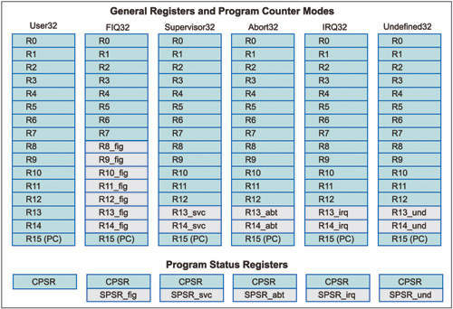 Fig. 2: General registers and program counter modes (source: http://aelmahmoudy.users.sourceforge.net/electronix /arm/chapter3.htm)
