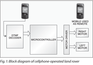 1 shows the block diagram of the microcontroller- based mobile phone-operated  landrover  the important components of this rover are a dtmf decoder,