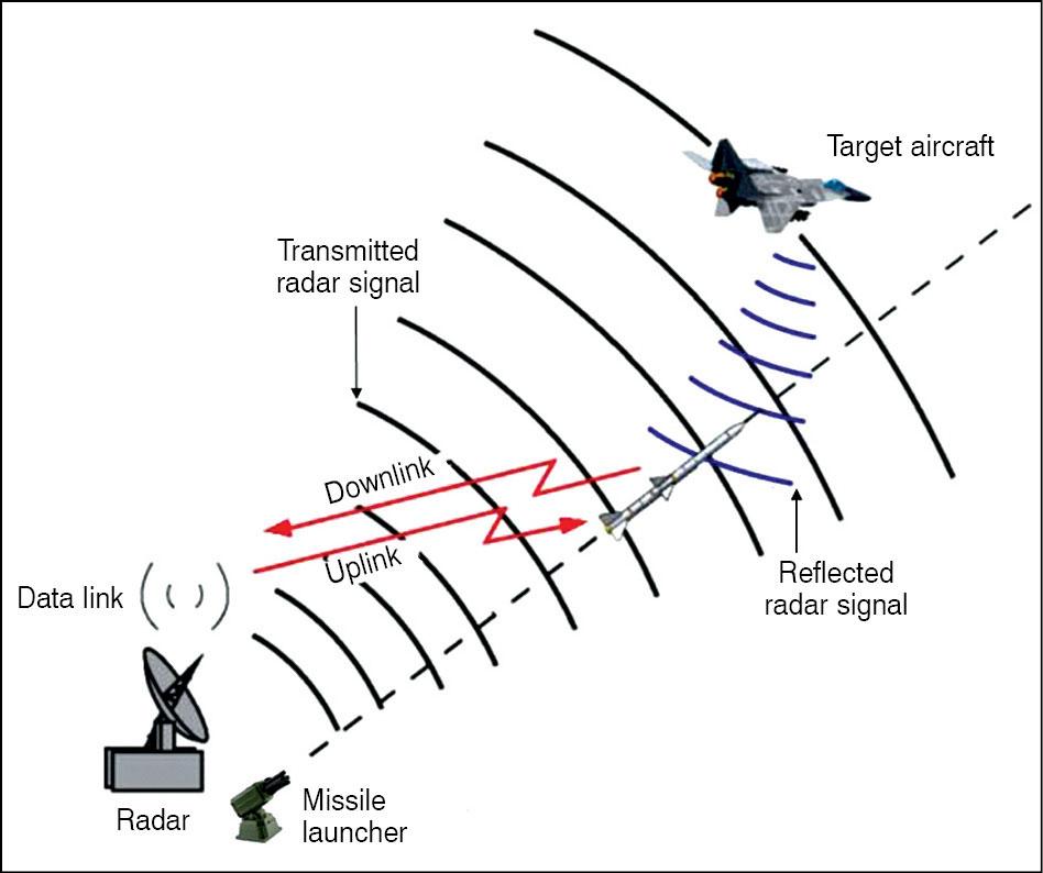 Fig. 3: Track-via-missile guidance concept