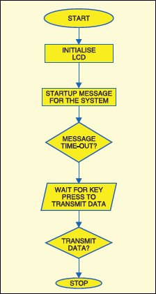 Fig. 6: Software flow-chart