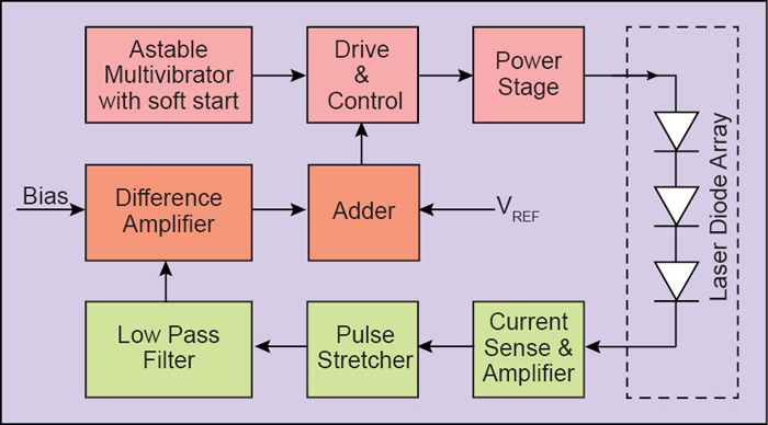 Fig. 10: Laser diode driver for quasi-CW operation