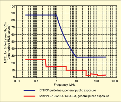 Fig. 3: Comparison of MPEL at 0.03-300MHz frequency range established as the obligatory standard for the general public of Russia versus similar values recommended by ICNIRP