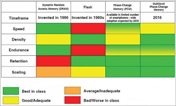 Fig. 1: PCMs Vs DRAMs and Flash memories