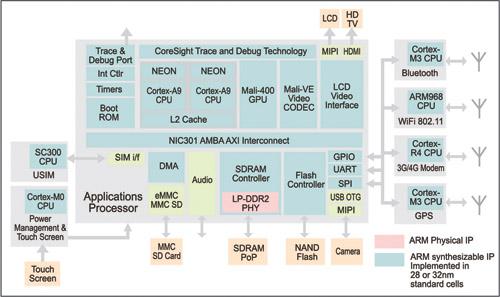 Fig. 3: An optimised ARM smartphone block diagram