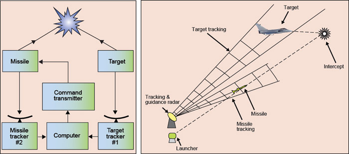 Fig. 9: Command guidance