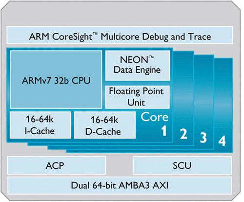 ARM Cortex-A9 processor (Courtesy: www.arm.com)