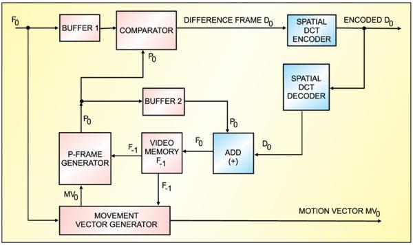 Fig. 5: Temporal predictions
