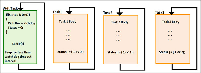 Fig. 4: Watchdog design for RTOS, approach 1
